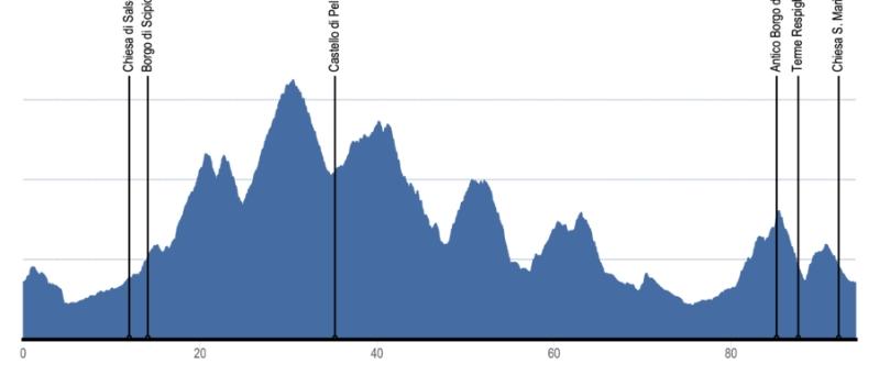 Route elevation profile of the Around Salsomaggiore Trail