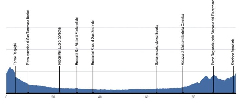 Profilo d'elevazione percorso I Luoghi Verdiani